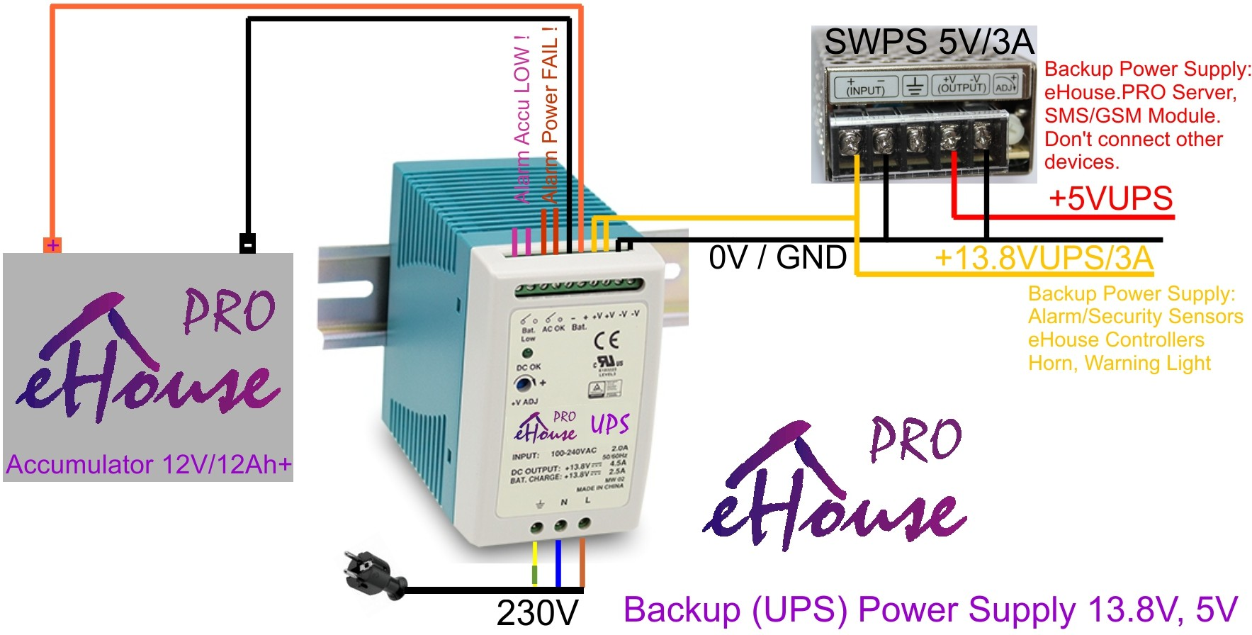 eHouse.Pro home automation UPS power supply conection