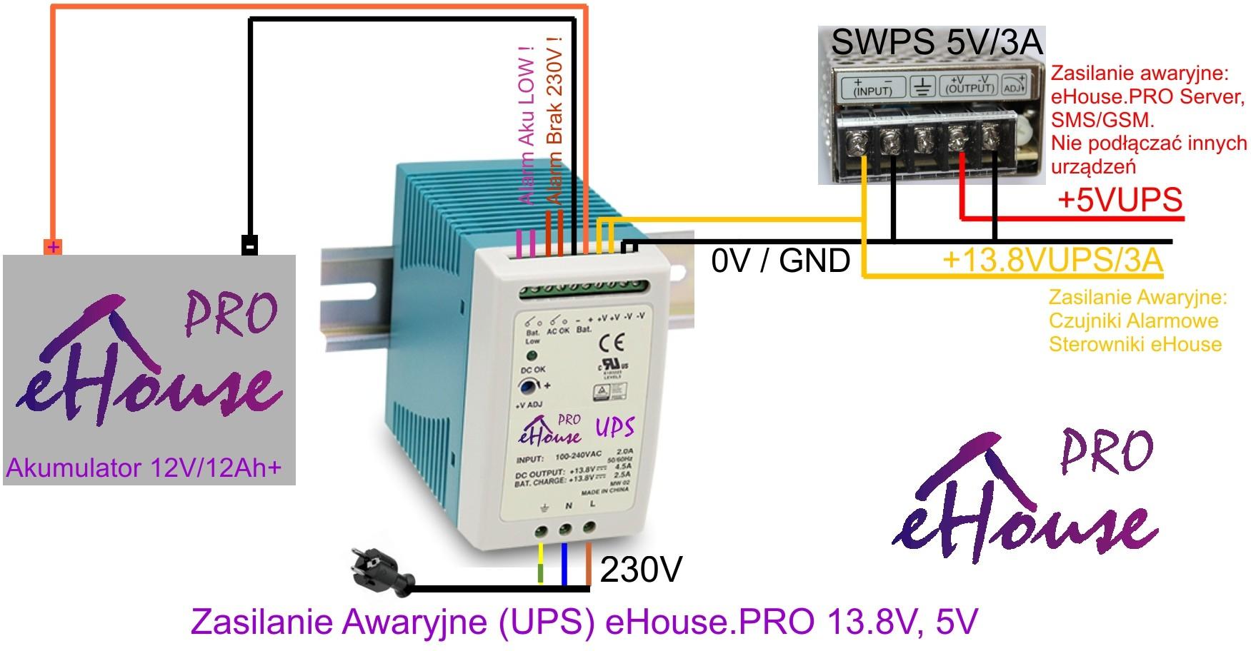 automatyka budynku eHouse.Pro podłączenie zasilania UPS