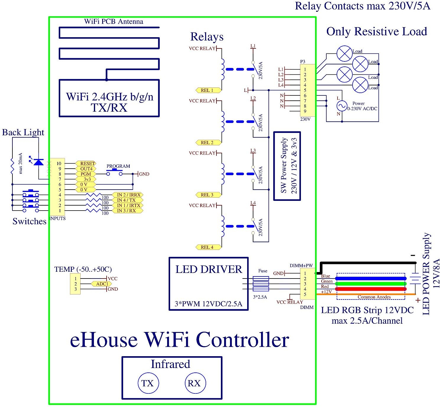 eHouse WiFi smart home connection