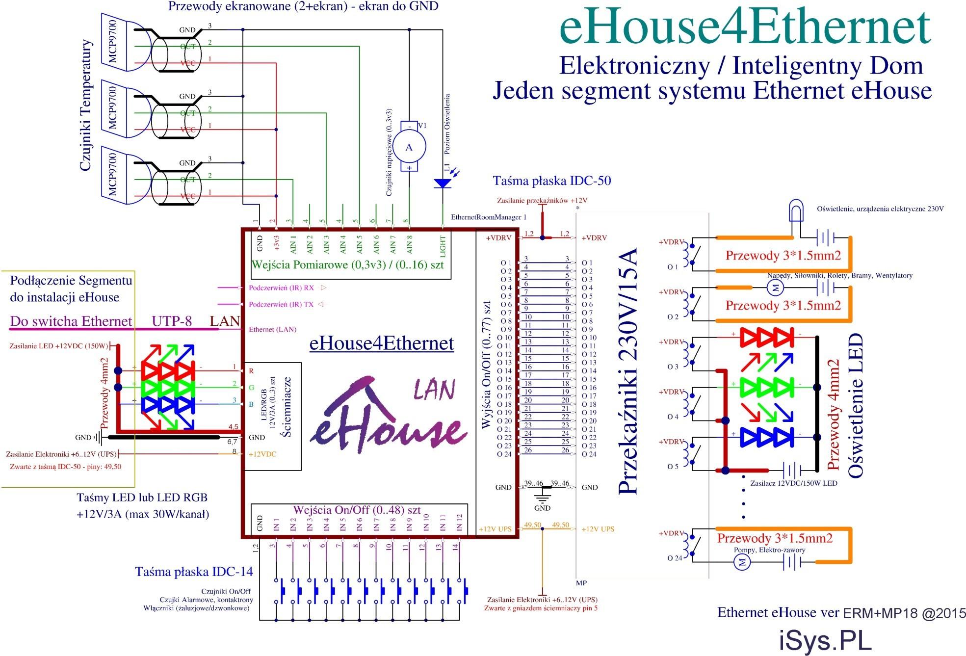 Automatyka Budynkowa LAN EthernetRoomManager zintegrowany z modułem przekaźników