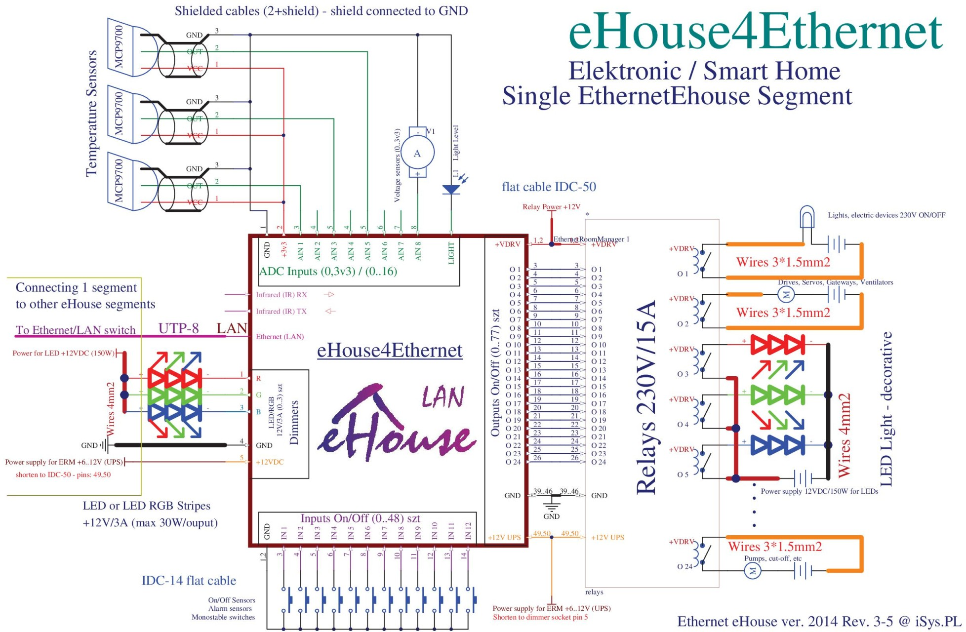 eHouse Ethernet intelligent home connection