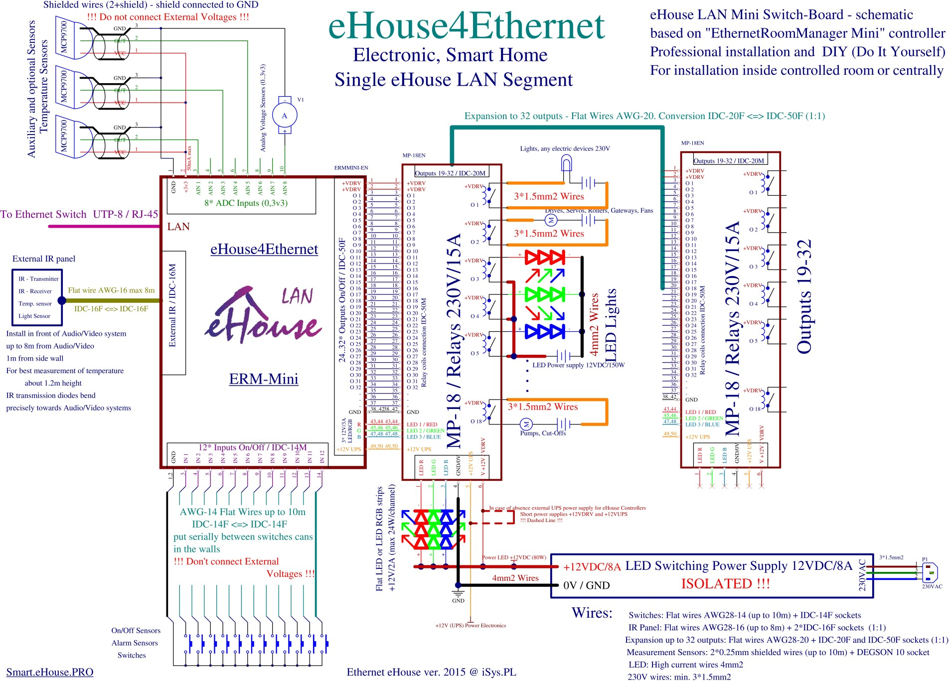 intelligent home eHouse LAN - Mini Mini ERM switching scheme