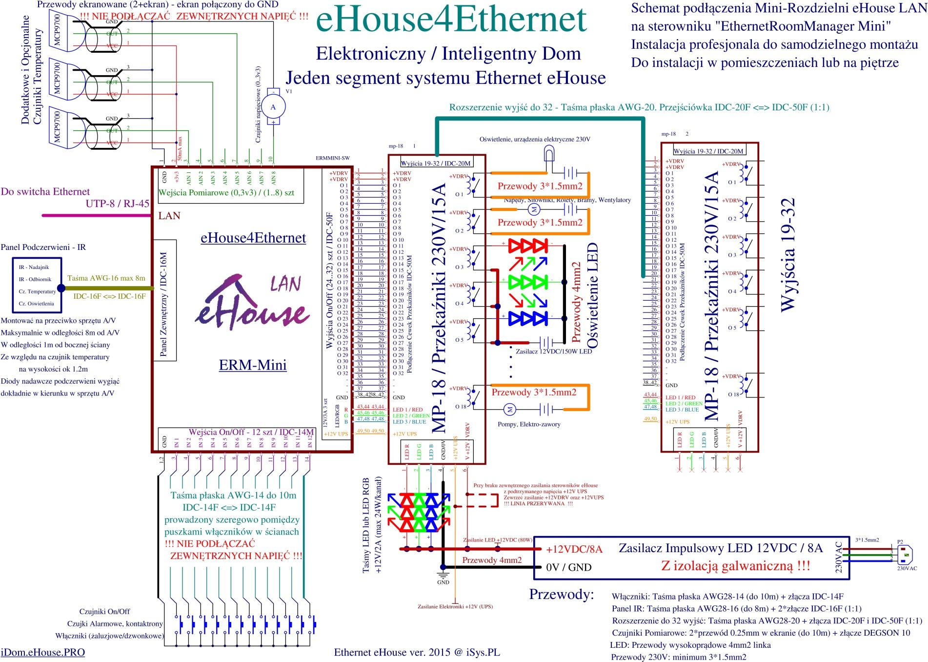 inteligenty dom eHouse LAN - mini/midi rozdzielnia ERM Mini schemat